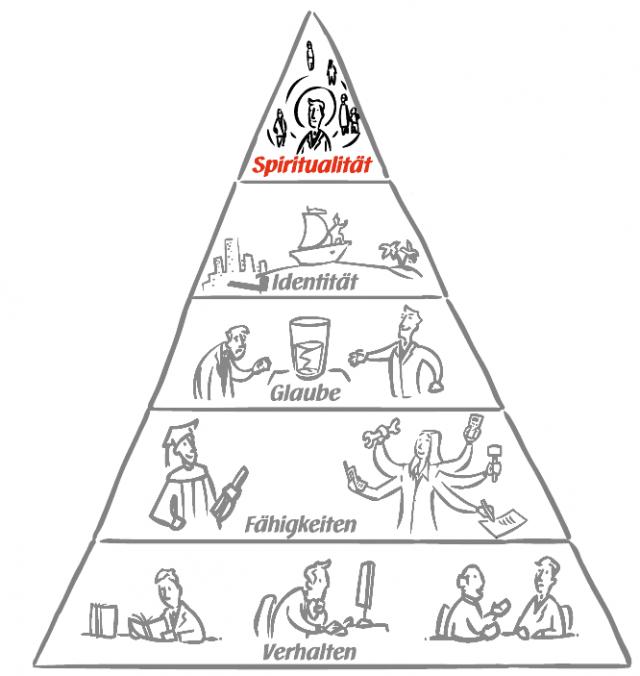 Identitaetspyramide_06