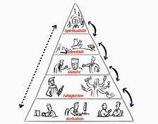 Pyramide Unternehmensberatung Kirsch