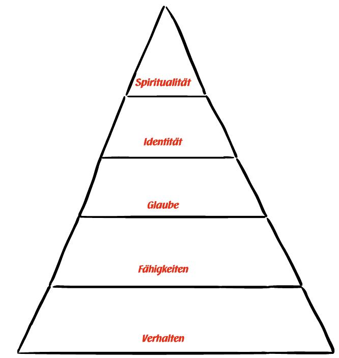 UCK Identitätspyramide - ohne Zeichnungen