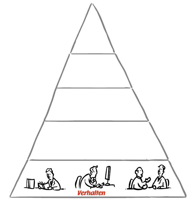 UCK Identitätspyramide - Verhalten