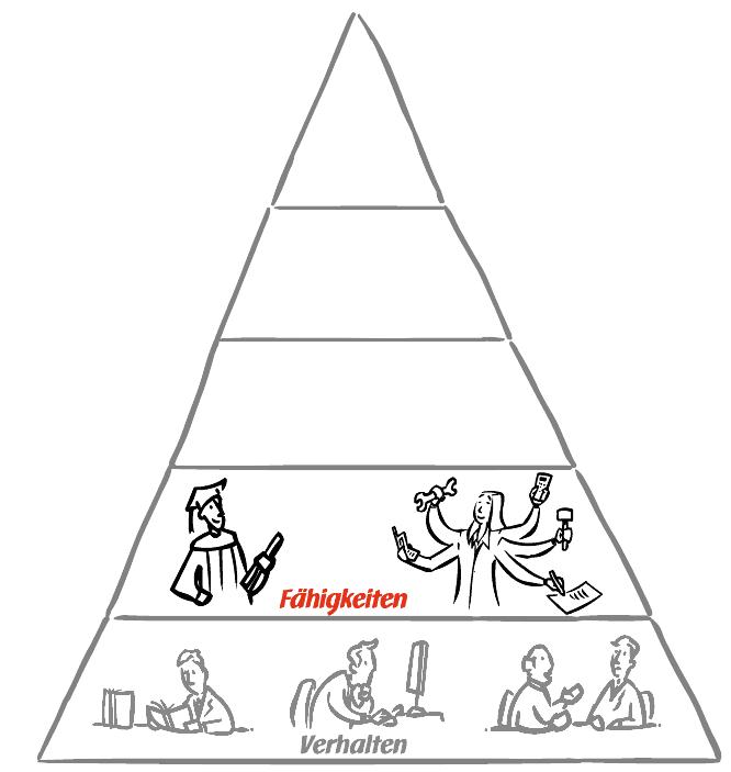 UCK Identitätspyramide - Fähigkeiten
