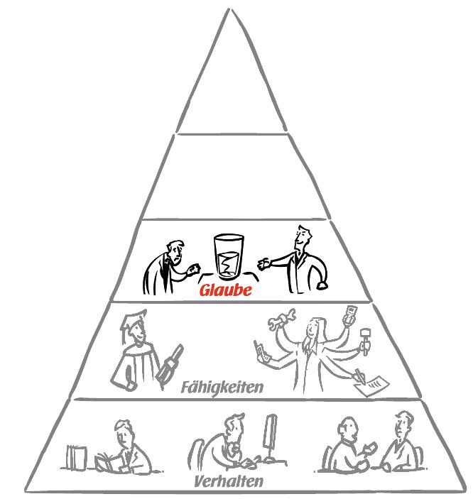 UCK Identitätspyramide - Glaubenssätze