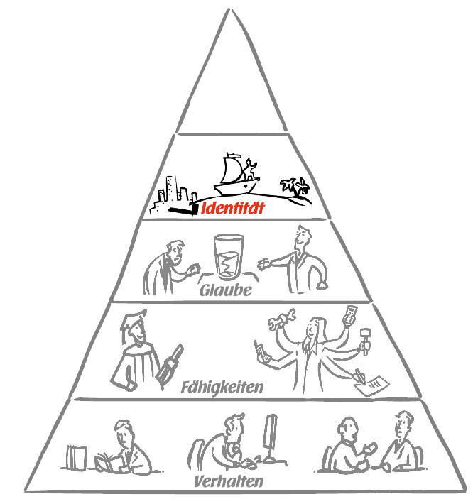 UCK Identitätspyramide - Identität