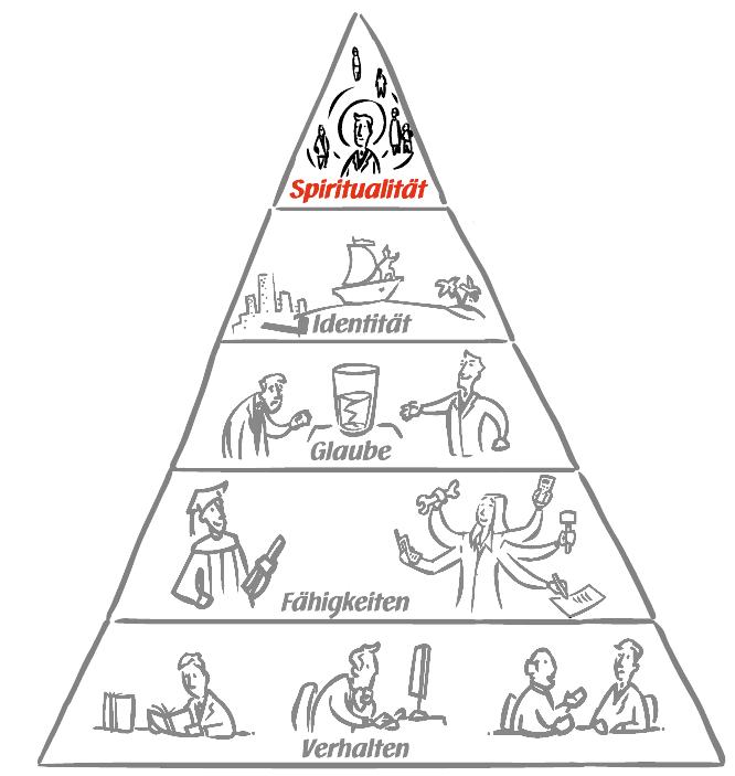 UCK Identitätspyramide - Spiritualität