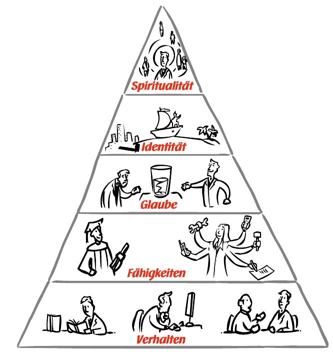 UCK Identitätspyramide - Alle Ebenen