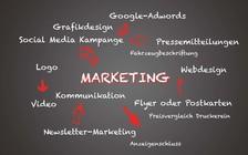Werbeplan für Marketing-Mix