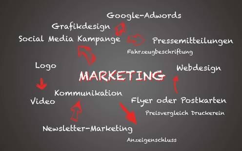 Begriffe auf einer Tafel: Werbeplan für Marketing-Mix