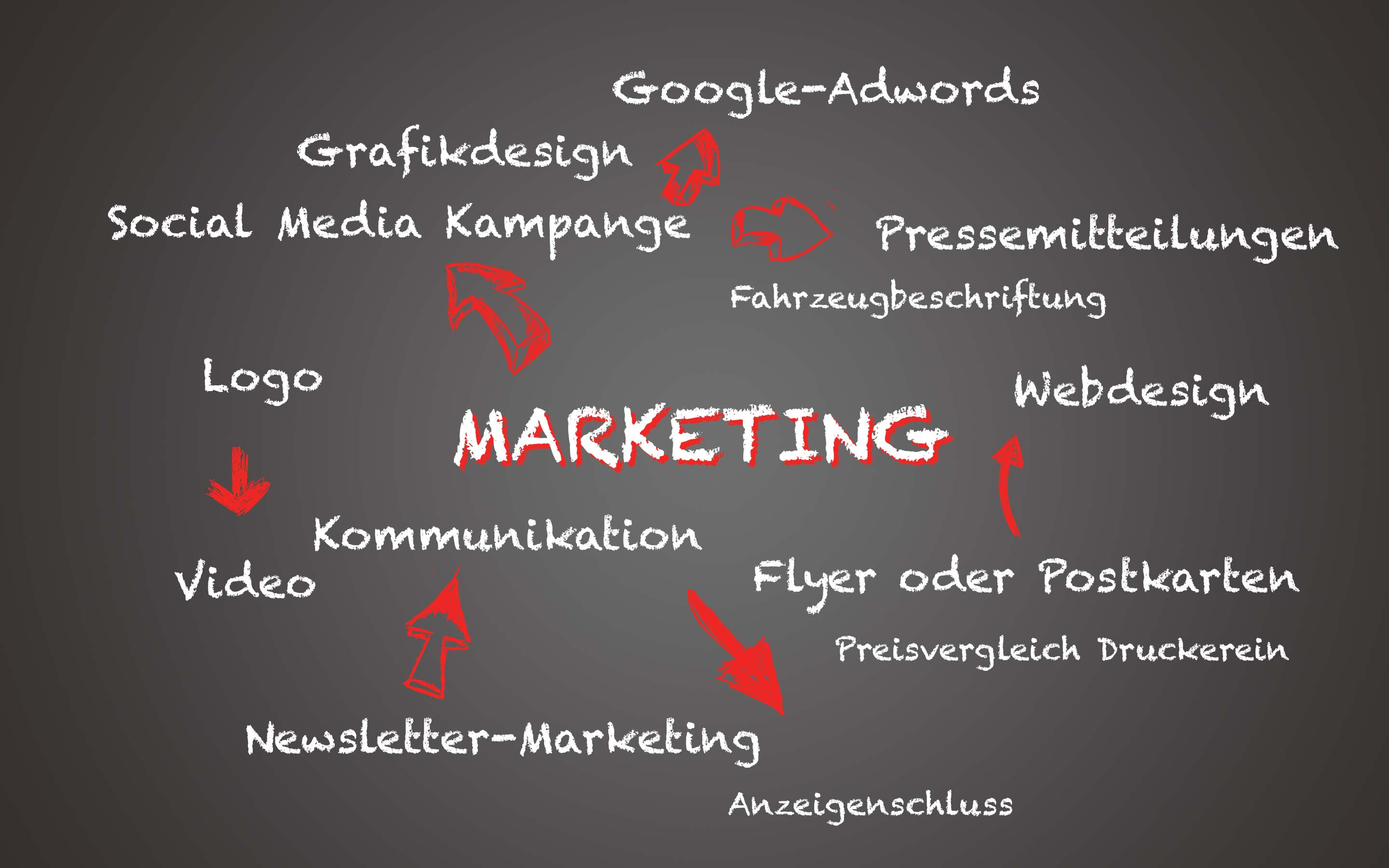 Werbeplan für Marketing-Mix