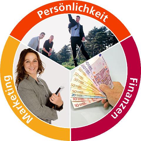 UCK-Erfolgsfaktoren Marketing, Finanzen, Pesönlichkeit