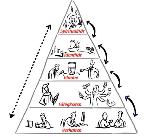 UCK Identitätspyramide